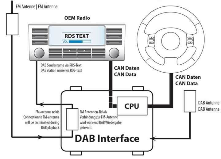 auto dab mercedes audio 20 quadlock dab multimedia. Black Bedroom Furniture Sets. Home Design Ideas